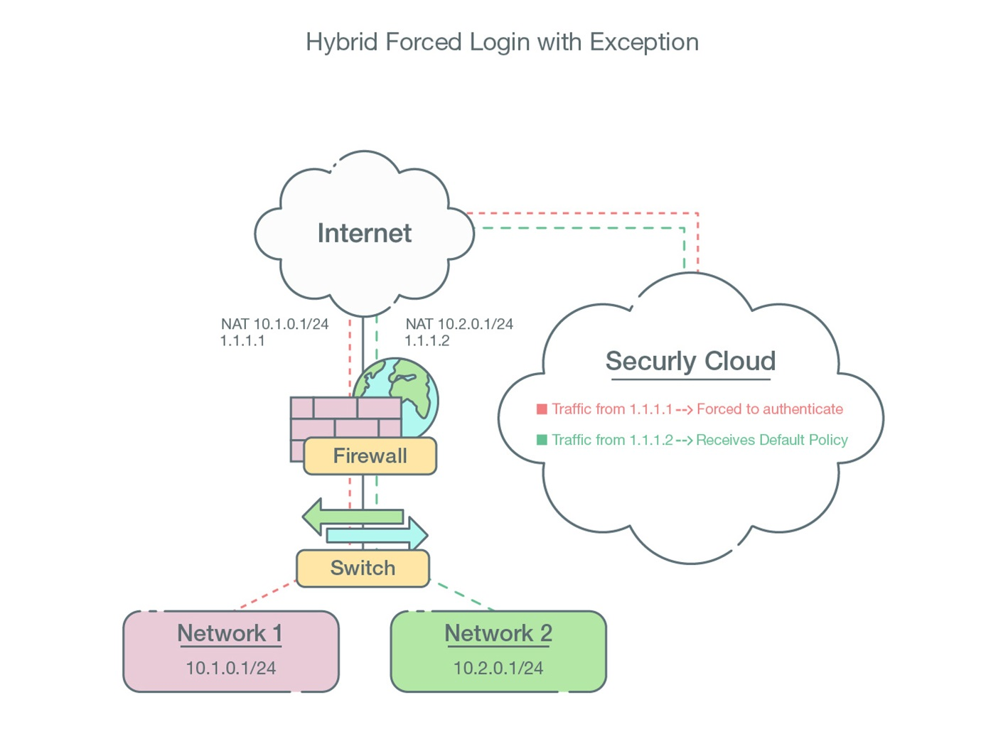 hybrid-forced-login-with-exception.jpg