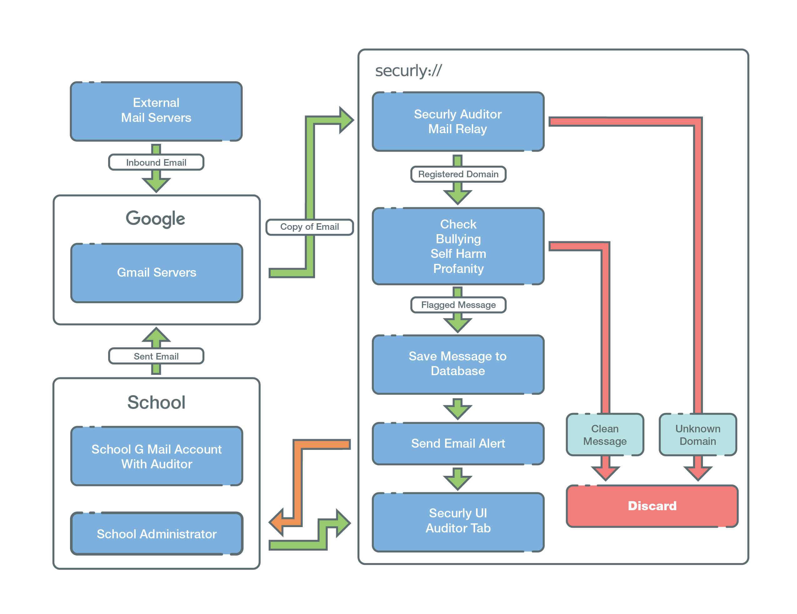 securly-how-does-audit-work-graph-v4.jpg