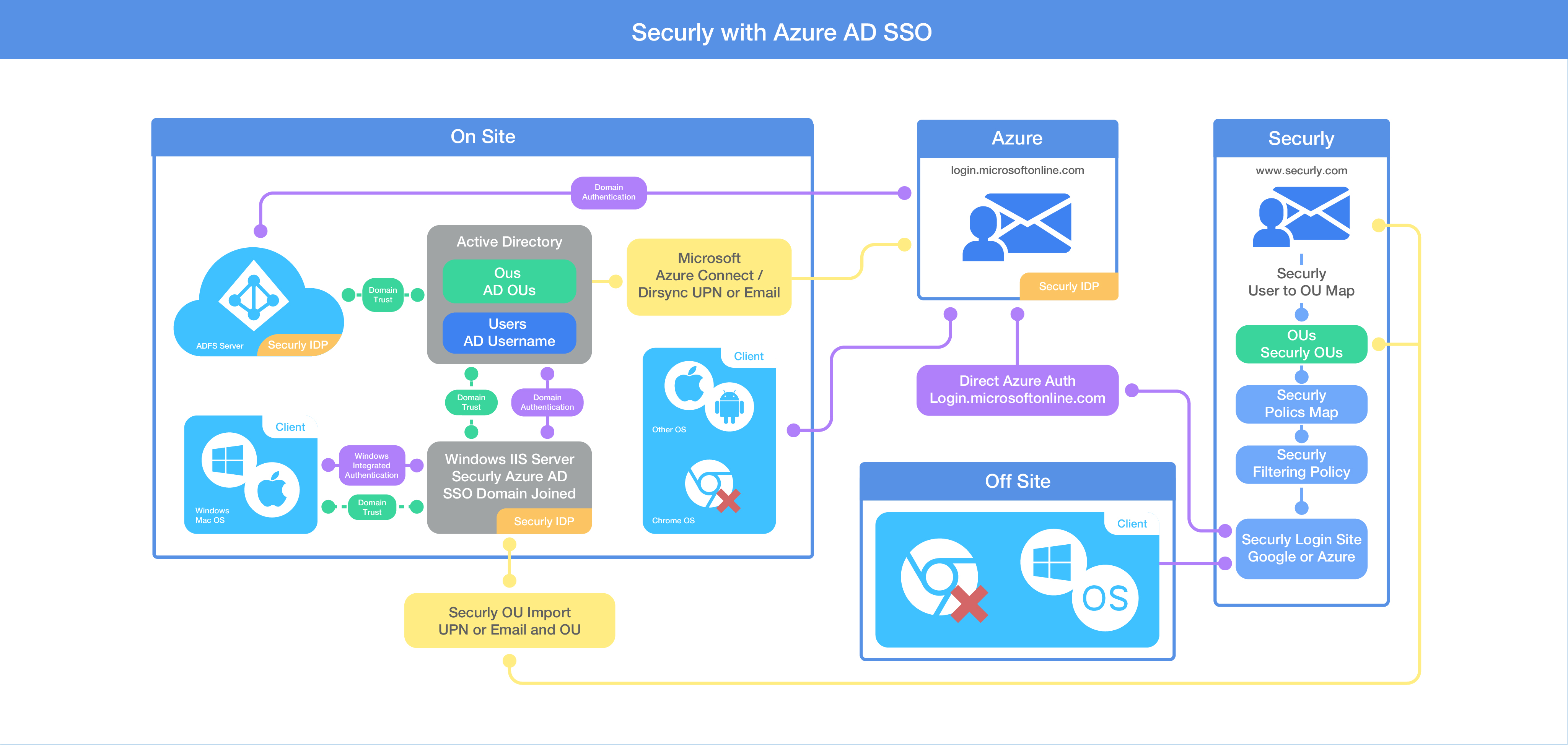 How does Azure AD work with Securly? – Support